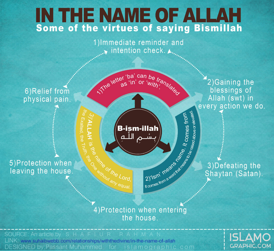 Islamographic: Virtues of Bismillah