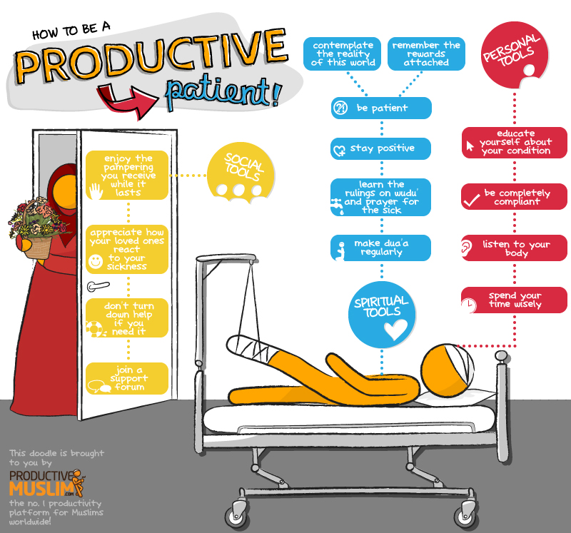 Islamographic: How to be a Productive Patient