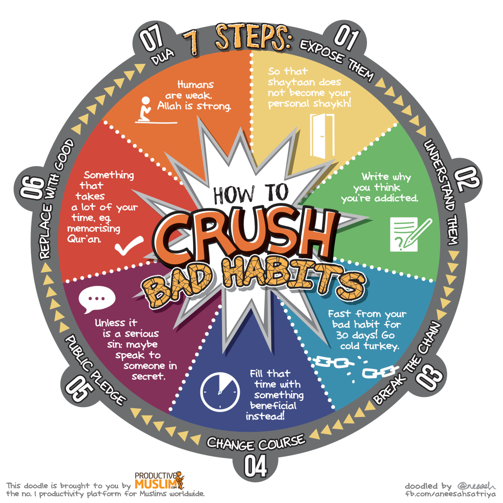 ProductiveMuslim-Doodle-How-to-Crush-Bad-Habits-4000