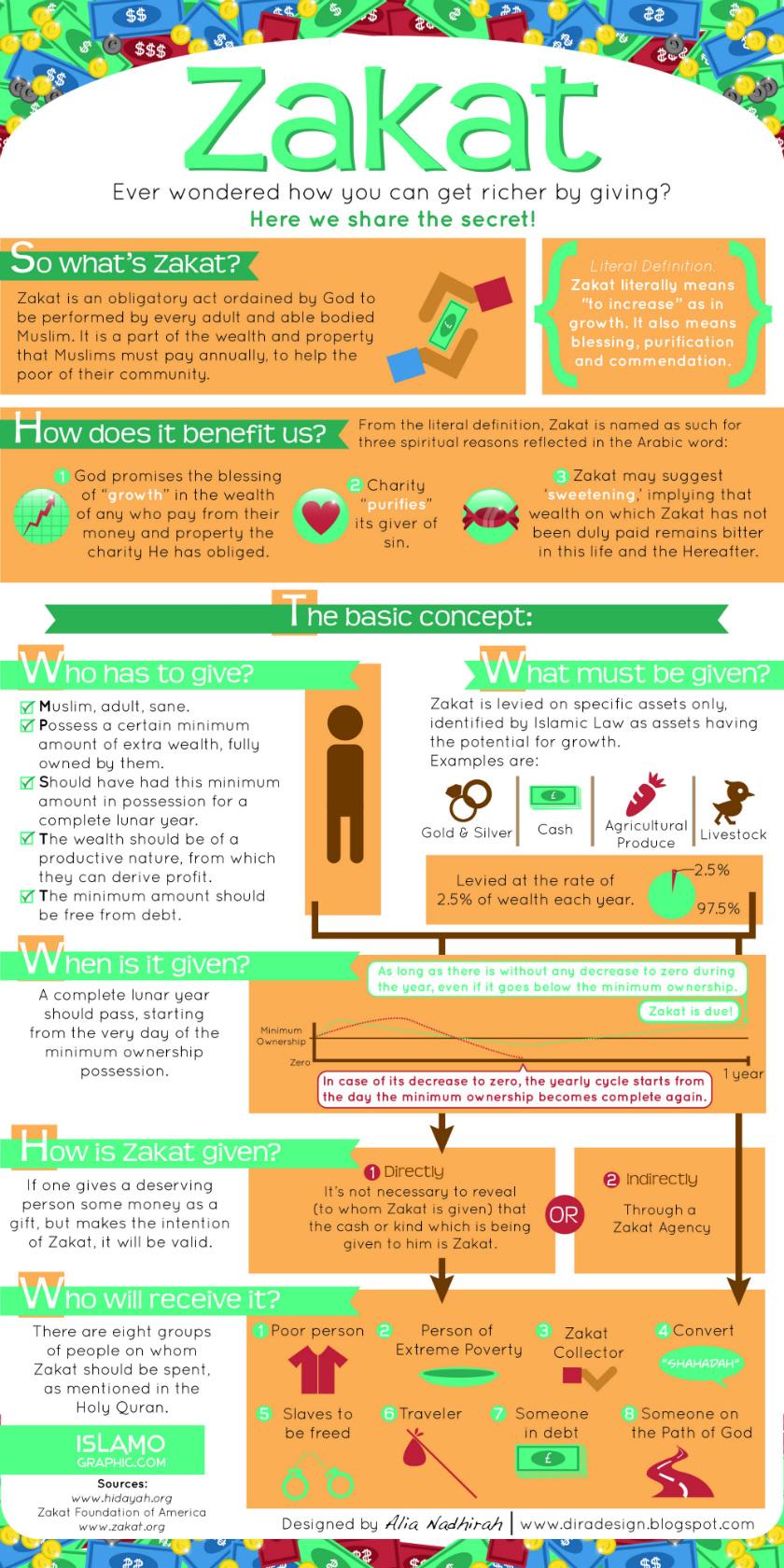 Zakaah Infographic