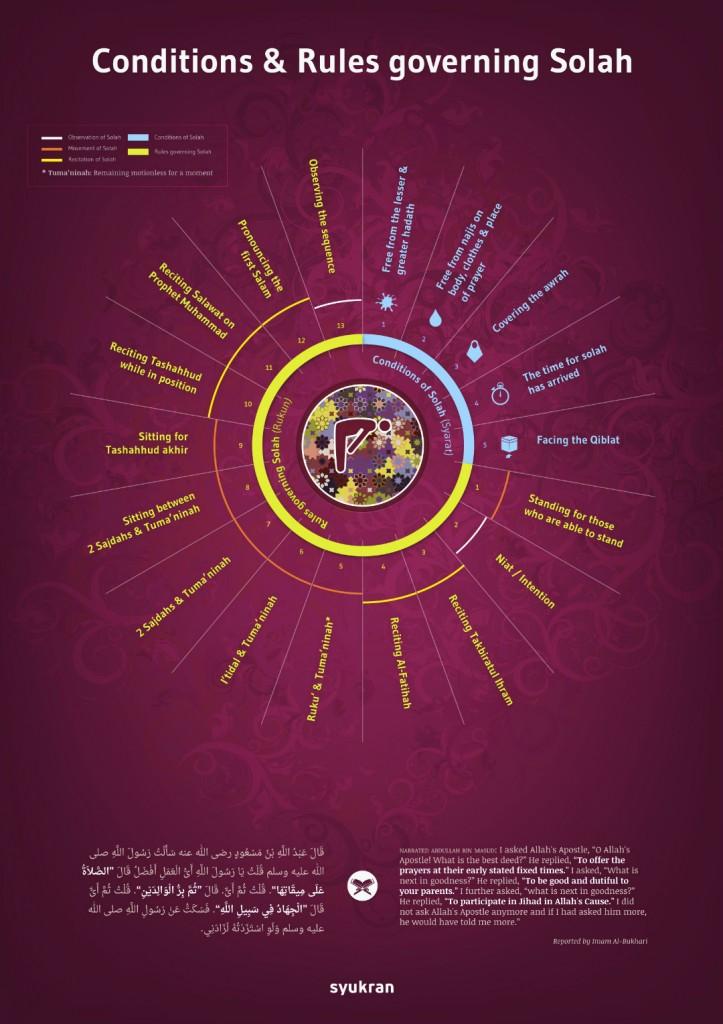 Islamographic: Rules Governing Salah